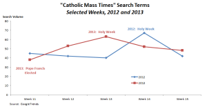Catholic Mass Search Times