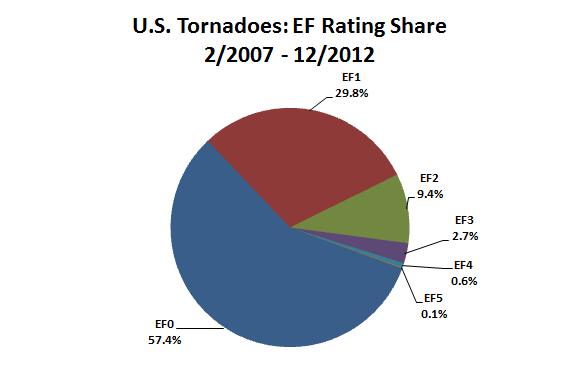 Frequency of Tornados by EF Category - Pie