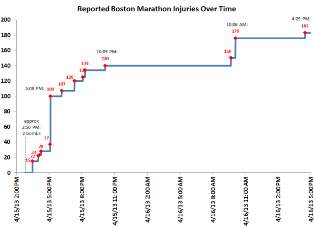 Injuries over time