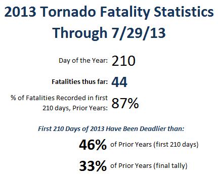 2013-07-29 Stats